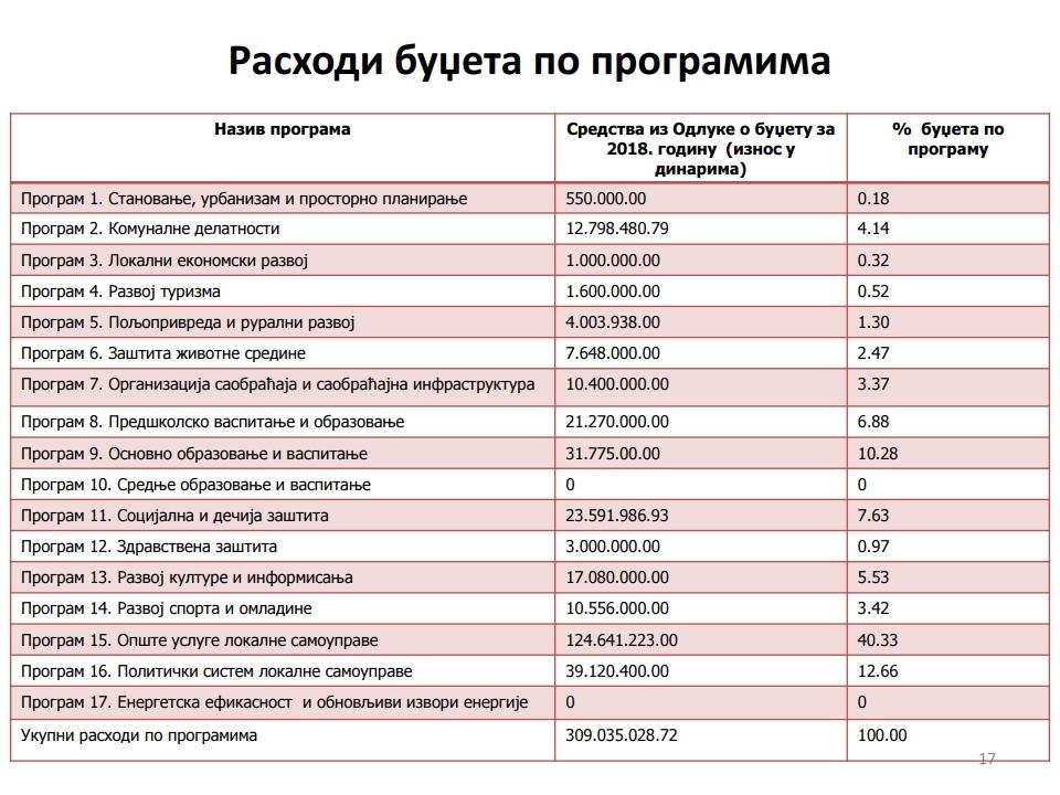 Gradjanski vodic -Žabari.pdf_page_17