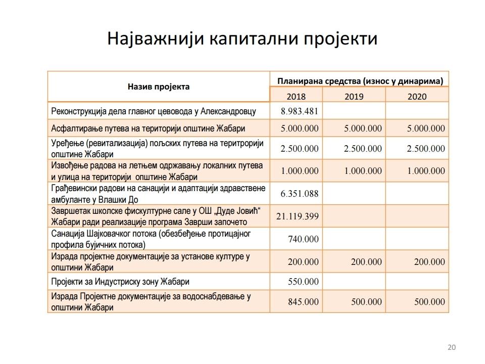 Gradjanski vodic -Žabari.pdf_page_20
