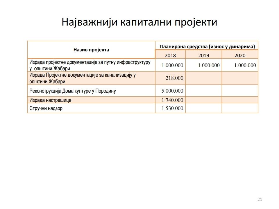 Gradjanski vodic -Žabari.pdf_page_21