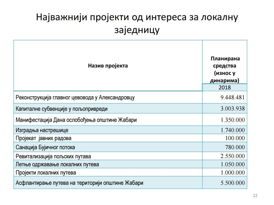 Gradjanski vodic -Žabari.pdf_page_22