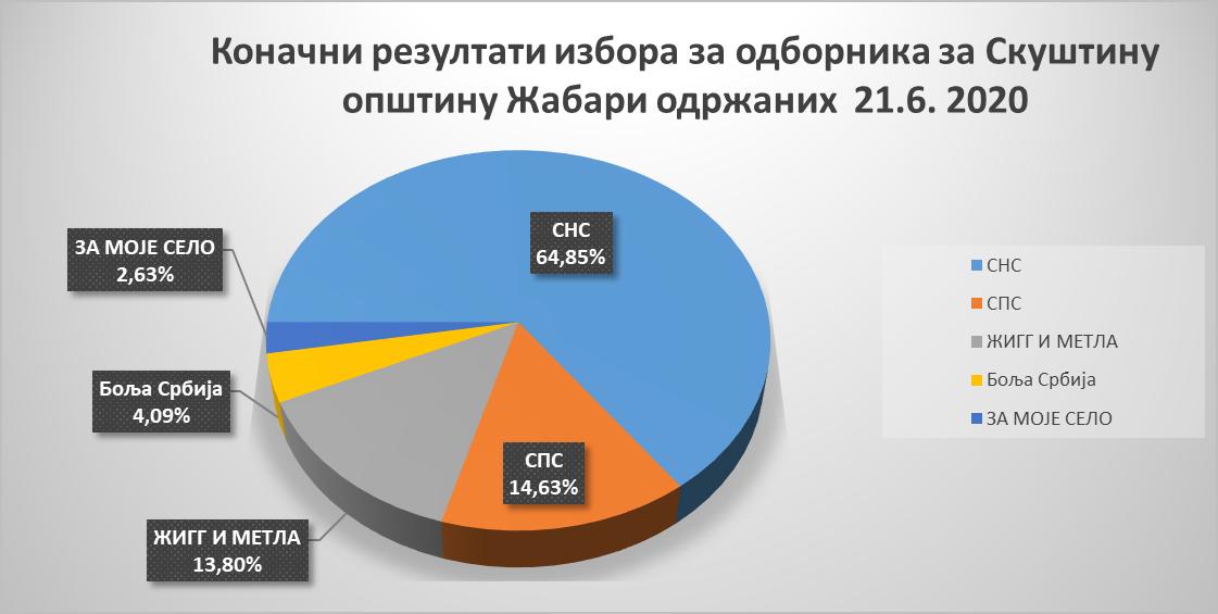 Локални избори проглашени резултати 2